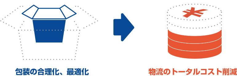 包装の合理化、最適化 → 物流トータルコストの削減