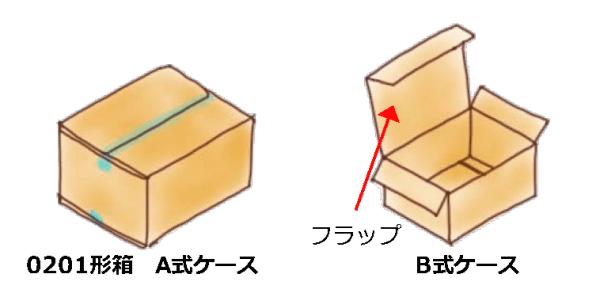 A式とB式の箱