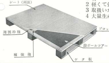 紙製パレット アイロップ株式会社