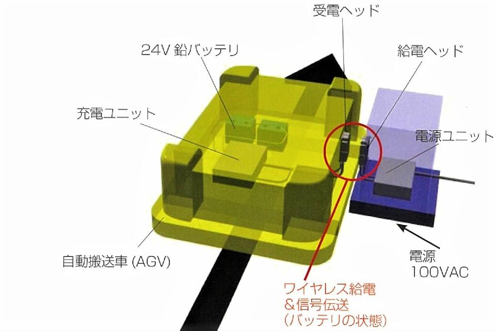 AGVワイヤレス充電の解説